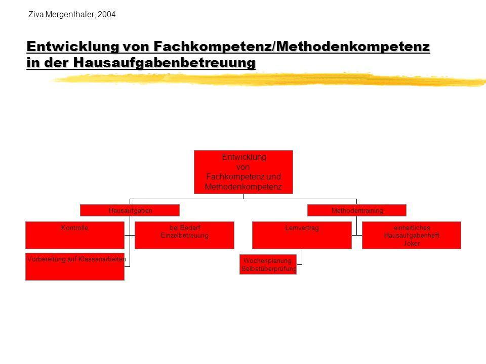 Entwicklung von Fachkompetenz/Methodenkompetenz in der Hausaufgabenbetreuung Ziva Mergenthaler, 2004 Entwicklung von Fachkompetenz/Methodenkompetenz i