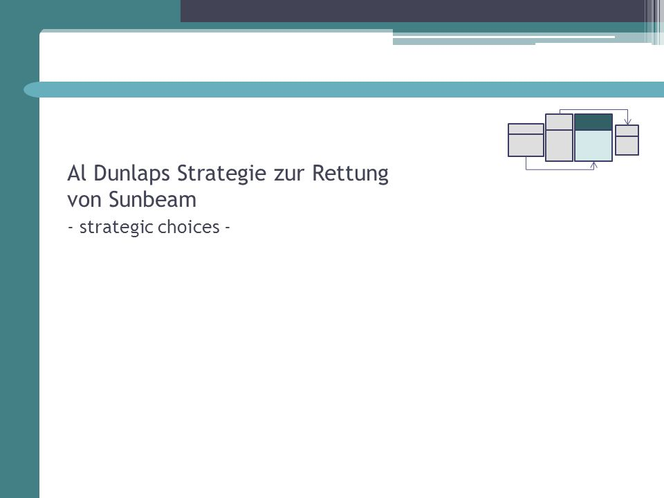 Al Dunlaps Strategie zur Rettung von Sunbeam - strategic choices -
