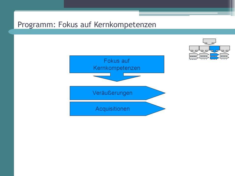 Programm: Fokus auf Kernkompetenzen Veräußerungen Fokus auf Kernkompetenzen Acquisitionen