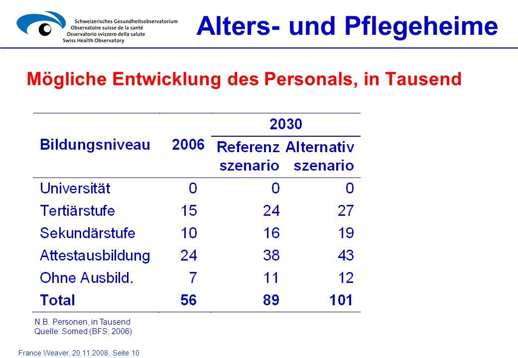 France Weaver, 20.11.2008, Seite 10 Mögliche Entwicklung des Personals, in Tausend Alters- und Pflegeheime N.B. Personen, in Tausend Quelle: Somed (BF