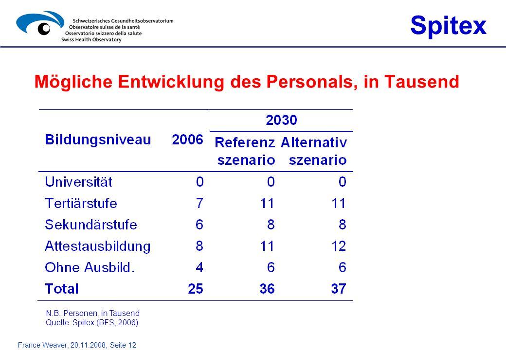 France Weaver, 20.11.2008, Seite 12 Mögliche Entwicklung des Personals, in Tausend Spitex N.B. Personen, in Tausend Quelle: Spitex (BFS, 2006)