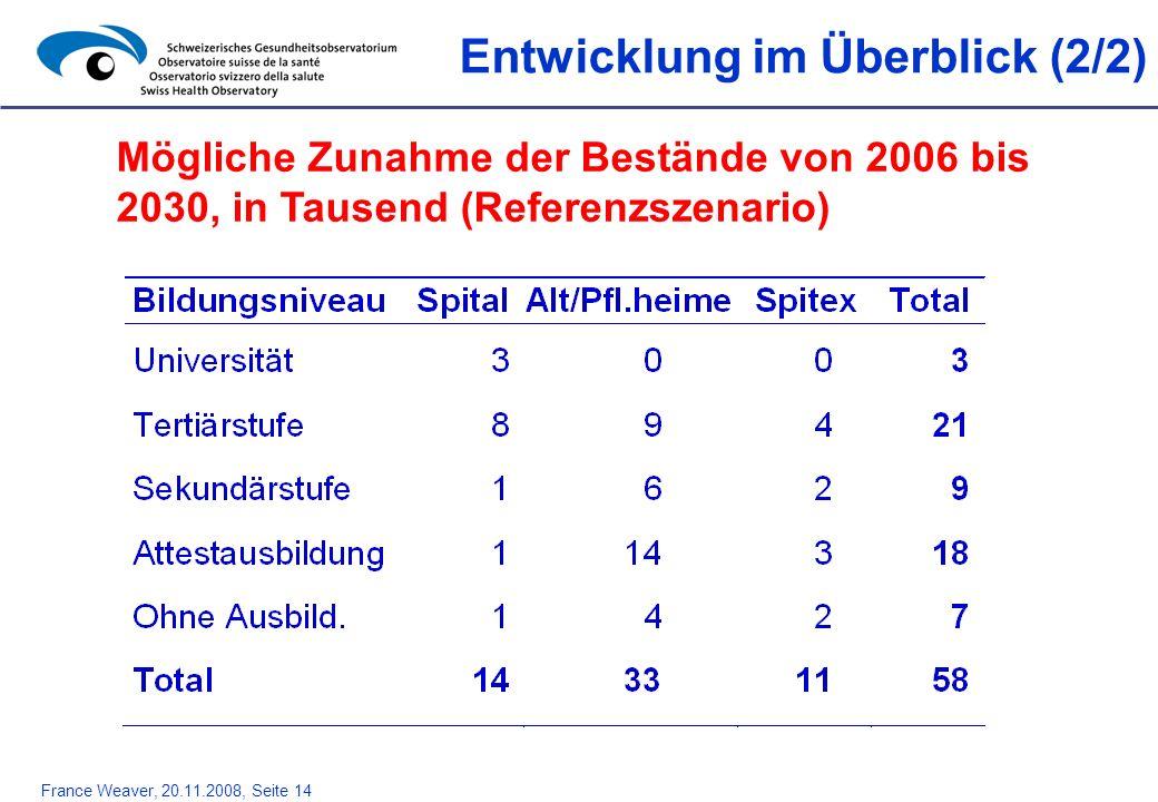 France Weaver, 20.11.2008, Seite 14 Entwicklung im Überblick (2/2) Mögliche Zunahme der Bestände von 2006 bis 2030, in Tausend (Referenzszenario)
