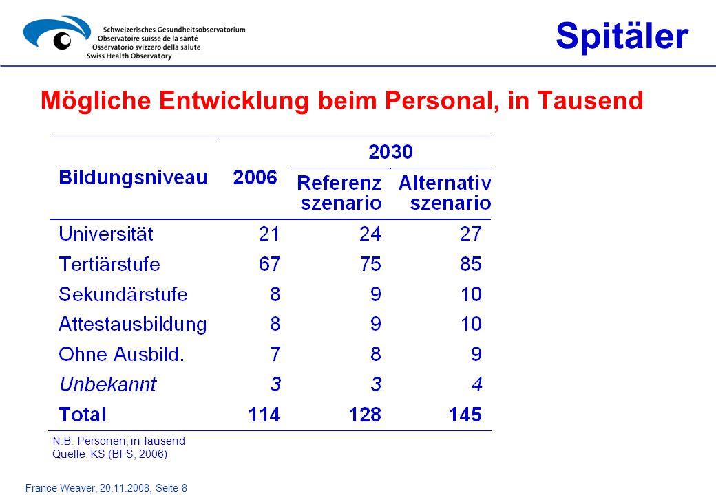 France Weaver, 20.11.2008, Seite 8 Mögliche Entwicklung beim Personal, in Tausend Spitäler N.B. Personen, in Tausend Quelle: KS (BFS, 2006)