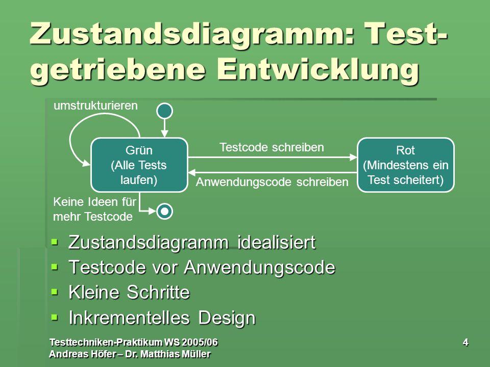 Testtechniken-Praktikum WS 2005/06 Andreas Höfer – Dr. Matthias Müller 4 Zustandsdiagramm: Test- getriebene Entwicklung Zustandsdiagramm idealisiert Z