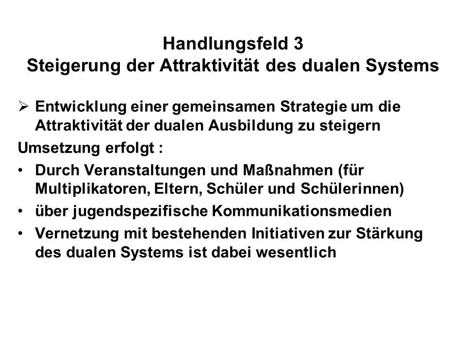 Handlungsfeld 3 Steigerung der Attraktivität des dualen Systems Entwicklung einer gemeinsamen Strategie um die Attraktivität der dualen Ausbildung zu