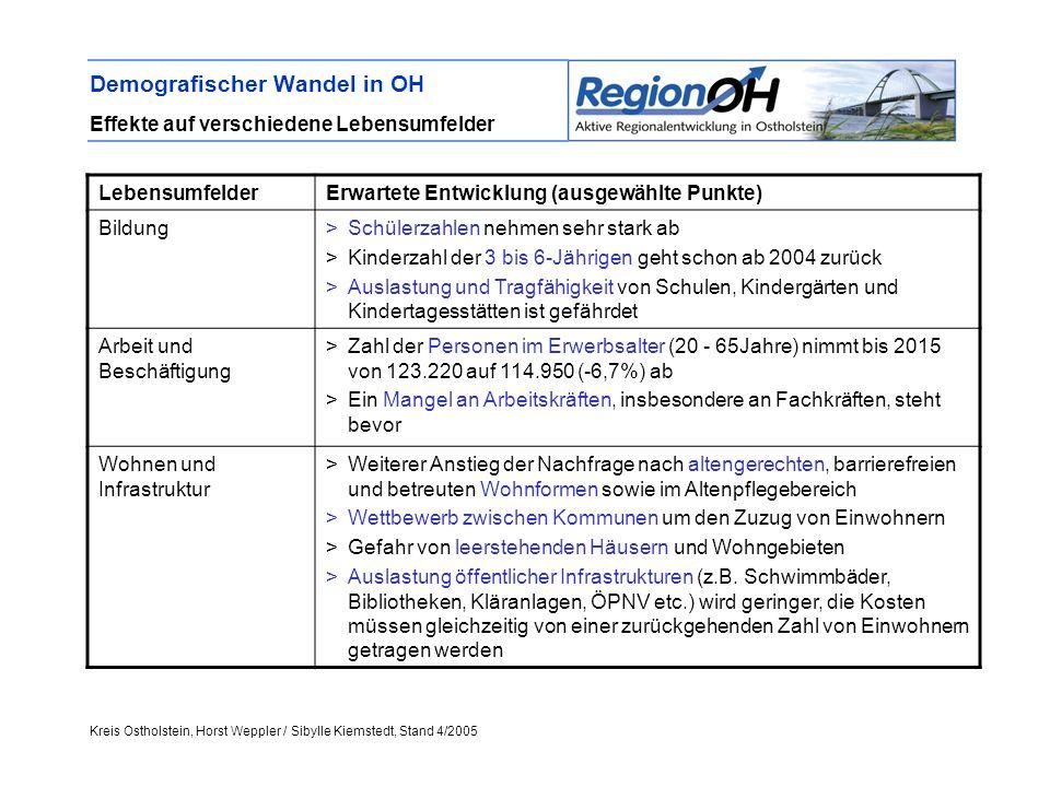 Kreis Ostholstein, Horst Weppler / Sibylle Kiemstedt, Stand 4/2005 Demografischer Wandel in OH Effekte auf verschiedene Lebensumfelder LebensumfelderE
