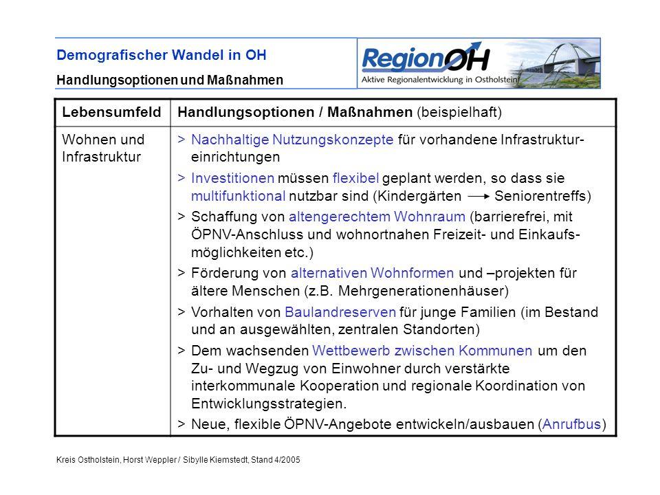 Kreis Ostholstein, Horst Weppler / Sibylle Kiemstedt, Stand 4/2005 Demografischer Wandel in OH Handlungsoptionen und Maßnahmen LebensumfeldHandlungsoptionen / Maßnahmen (beispielhaft) Wohnen und Infrastruktur >Nachhaltige Nutzungskonzepte für vorhandene Infrastruktur- einrichtungen >Investitionen müssen flexibel geplant werden, so dass sie multifunktional nutzbar sind (Kindergärten Seniorentreffs) >Schaffung von altengerechtem Wohnraum (barrierefrei, mit ÖPNV-Anschluss und wohnortnahen Freizeit- und Einkaufs- möglichkeiten etc.) >Förderung von alternativen Wohnformen und –projekten für ältere Menschen (z.B.