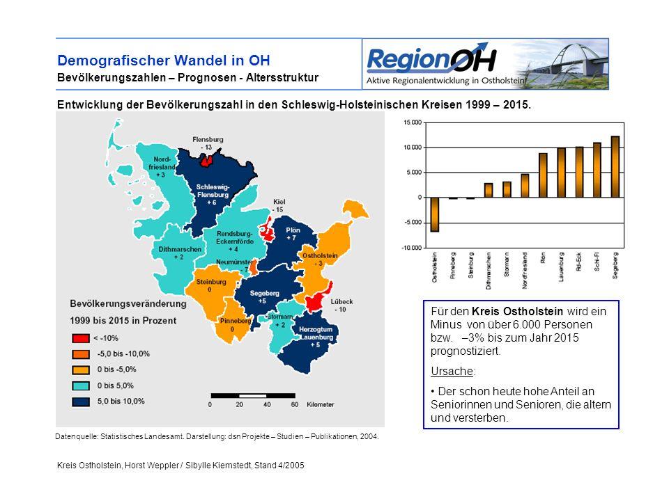 Kreis Ostholstein, Horst Weppler / Sibylle Kiemstedt, Stand 4/2005 Demografischer Wandel in OH Bevölkerungszahlen – Prognosen - Altersstruktur Entwicklung der Bevölkerungszahl in den Schleswig-Holsteinischen Kreisen 1999 – 2015.