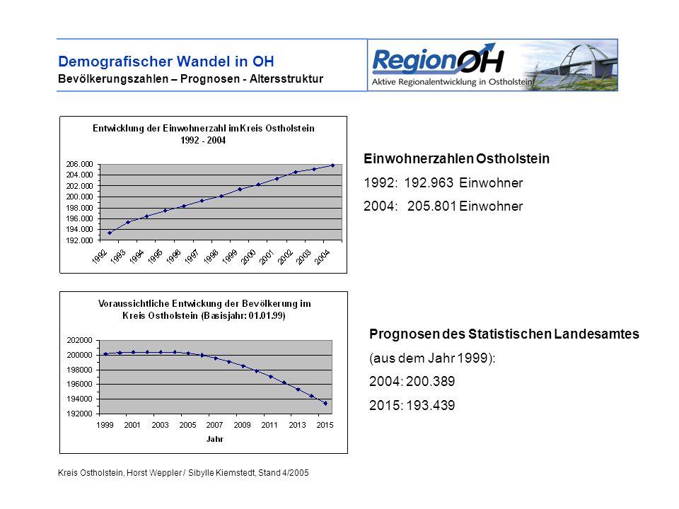 Kreis Ostholstein, Horst Weppler / Sibylle Kiemstedt, Stand 4/2005 Demografischer Wandel in OH Bevölkerungszahlen – Prognosen - Altersstruktur Einwohnerzahlen Ostholstein 1992: 192.963 Einwohner 2004: 205.801 Einwohner Prognosen des Statistischen Landesamtes (aus dem Jahr 1999): 2004: 200.389 2015: 193.439
