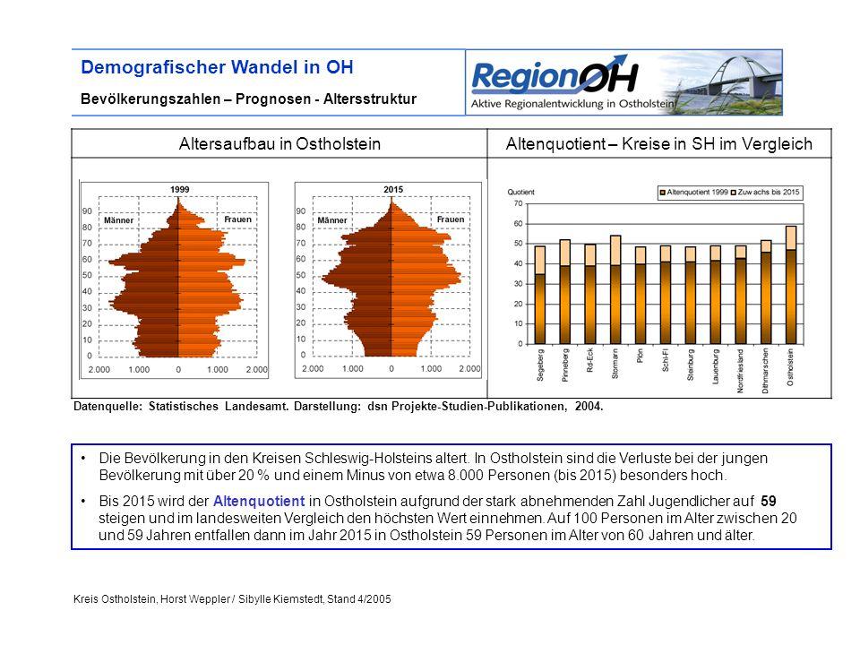 Kreis Ostholstein, Horst Weppler / Sibylle Kiemstedt, Stand 4/2005 Demografischer Wandel in OH Bevölkerungszahlen – Prognosen - Altersstruktur Altersaufbau in OstholsteinAltenquotient – Kreise in SH im Vergleich Datenquelle: Statistisches Landesamt.