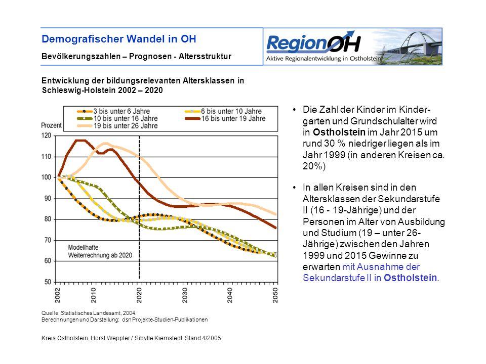 Kreis Ostholstein, Horst Weppler / Sibylle Kiemstedt, Stand 4/2005 Demografischer Wandel in OH Bevölkerungszahlen – Prognosen - Altersstruktur Die Zahl der Kinder im Kinder- garten und Grundschulalter wird in Ostholstein im Jahr 2015 um rund 30 % niedriger liegen als im Jahr 1999 (in anderen Kreisen ca.