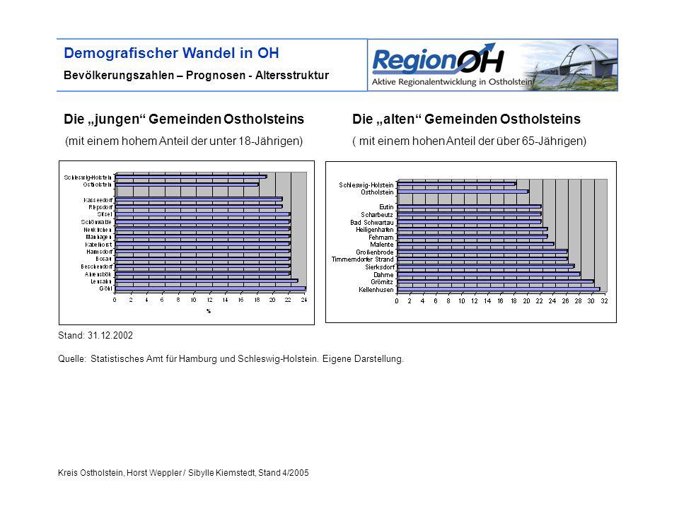 Kreis Ostholstein, Horst Weppler / Sibylle Kiemstedt, Stand 4/2005 Demografischer Wandel in OH Bevölkerungszahlen – Prognosen - Altersstruktur Die jun