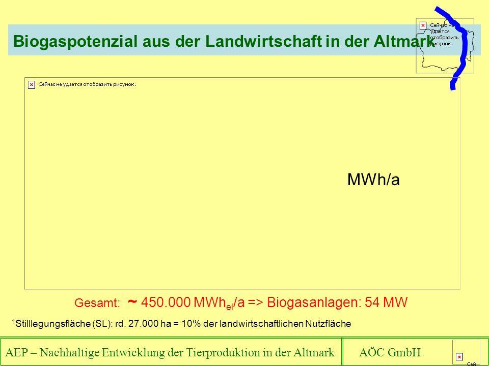 MWh/a 1 Stilllegungsfläche (SL): rd. 27.000 ha = 10% der landwirtschaftlichen Nutzfläche Gesamt: ~ 450.000 MWh el /a => Biogasanlagen: 54 MW Biogaspot