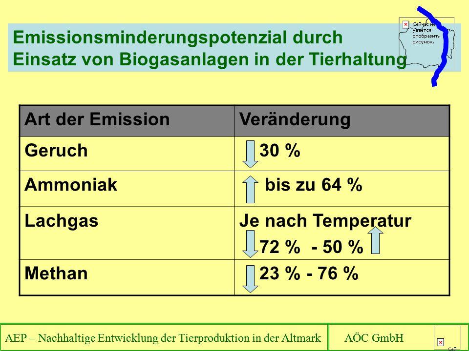 AEP – Nachhaltige Entwicklung der Tierproduktion in der Altmark AÖC GmbH Emissionsminderungspotenzial durch Einsatz von Biogasanlagen in der Tierhaltung AEP – Nachhaltige Entwicklung der Tierproduktion in der Altmark AÖC GmbH Art der EmissionVeränderung Geruch 30 % Ammoniak bis zu 64 % LachgasJe nach Temperatur 72 % - 50 % Methan 23 % - 76 %