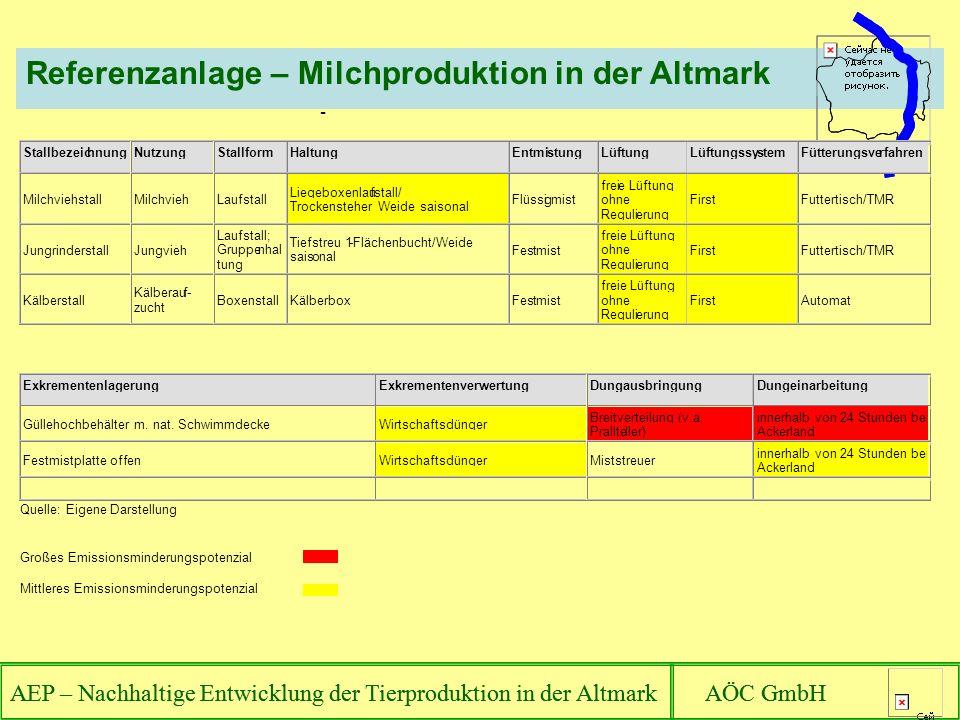 AEP – Nachhaltige Entwicklung der Tierproduktion in der Altmark AÖC GmbH Referenzanlage – Milchproduktion in der Altmark AEP – Nachhaltige Entwicklung