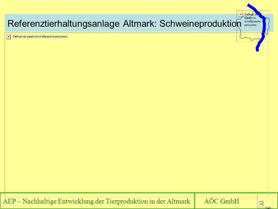 AEP – Nachhaltige Entwicklung der Tierproduktion in der Altmark AÖC GmbH Referenztierhaltungsanlage Altmark: Schweineproduktion
