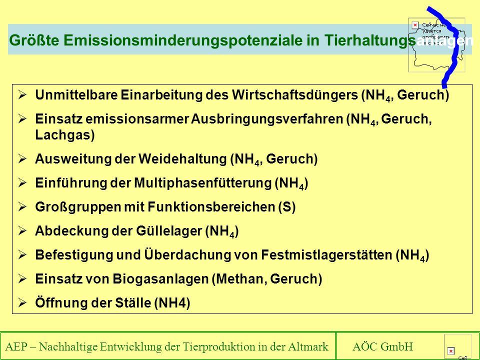 AEP – Nachhaltige Entwicklung der Tierproduktion in der Altmark AÖC GmbH Größte Emissionsminderungspotenziale in Tierhaltungsanlagen Unmittelbare Einarbeitung des Wirtschaftsdüngers (NH 4, Geruch) Einsatz emissionsarmer Ausbringungsverfahren (NH 4, Geruch, Lachgas) Ausweitung der Weidehaltung (NH 4, Geruch) Einführung der Multiphasenfütterung (NH 4 ) Großgruppen mit Funktionsbereichen (S) Abdeckung der Güllelager (NH 4 ) Befestigung und Überdachung von Festmistlagerstätten (NH 4 ) Einsatz von Biogasanlagen (Methan, Geruch) Öffnung der Ställe (NH4)
