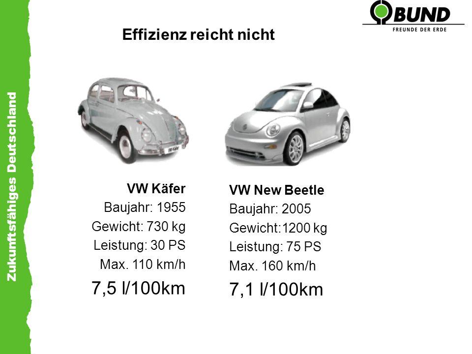 Zukunftsfähiges Deutschland Effizienz reicht nicht VW Käfer Baujahr: 1955 Gewicht: 730 kg Leistung: 30 PS Max. 110 km/h 7,5 l/100km VW New Beetle Bauj