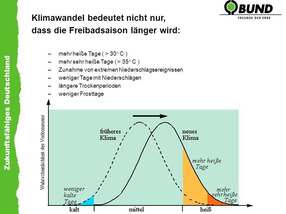 Zukunftsfähiges Deutschland Klimawandel bedeutet nicht nur, dass die Freibadsaison länger wird: –mehr heiße Tage ( > 30° C ) –mehr sehr heiße Tage ( >