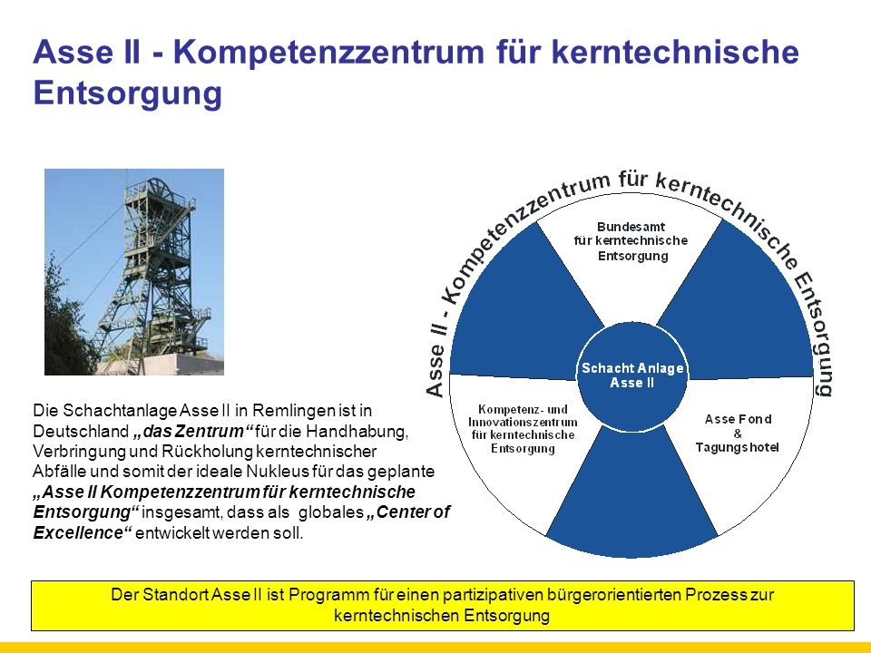 Asse II - Kompetenzzentrum für kerntechnische Entsorgung Die Schachtanlage Asse II in Remlingen ist in Deutschland das Zentrum für die Handhabung, Ver