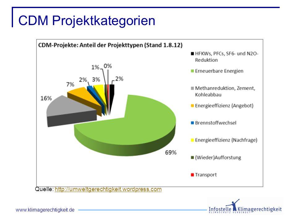www.klimagerechtigkeit.de CDM Projektkategorien Quelle: http://umweltgerechtigkeit.wordpress.comhttp://umweltgerechtigkeit.wordpress.com