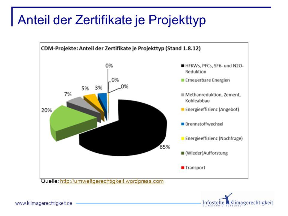 www.klimagerechtigkeit.de Anteil der Zertifikate je Projekttyp Quelle: http://umweltgerechtigkeit.wordpress.comhttp://umweltgerechtigkeit.wordpress.co