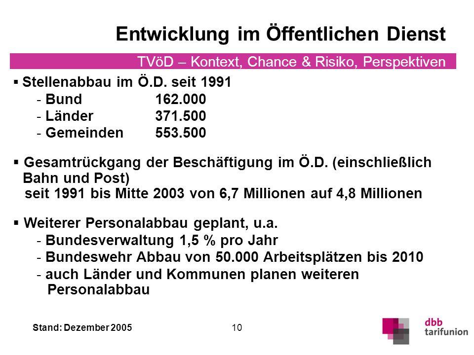 Stand: Dezember 2005 TVöD – Kontext, Chance & Risiko, Perspektiven 10 Entwicklung im Öffentlichen Dienst Stellenabbau im Ö.D.