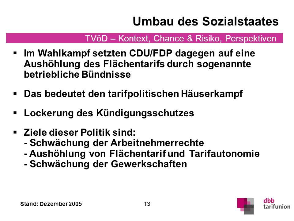 Stand: Dezember 2005 TVöD – Kontext, Chance & Risiko, Perspektiven 13 Umbau des Sozialstaates Im Wahlkampf setzten CDU/FDP dagegen auf eine Aushöhlung des Flächentarifs durch sogenannte betriebliche Bündnisse Das bedeutet den tarifpolitischen Häuserkampf Lockerung des Kündigungsschutzes Ziele dieser Politik sind: - Schwächung der Arbeitnehmerrechte - Aushöhlung von Flächentarif und Tarifautonomie - Schwächung der Gewerkschaften
