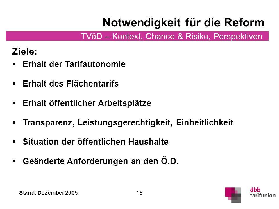 Stand: Dezember 2005 TVöD – Kontext, Chance & Risiko, Perspektiven 15 Notwendigkeit für die Reform Ziele: Erhalt der Tarifautonomie Erhalt des Flächentarifs Erhalt öffentlicher Arbeitsplätze Transparenz, Leistungsgerechtigkeit, Einheitlichkeit Situation der öffentlichen Haushalte Geänderte Anforderungen an den Ö.D.