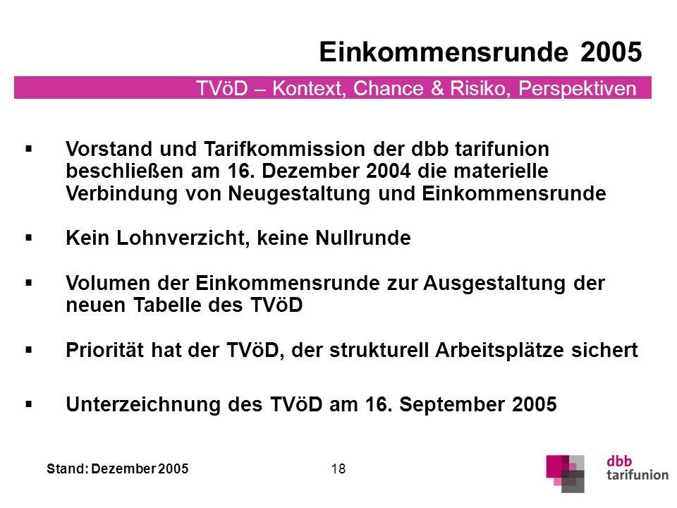 Stand: Dezember 2005 TVöD – Kontext, Chance & Risiko, Perspektiven 18 Vorstand und Tarifkommission der dbb tarifunion beschließen am 16.