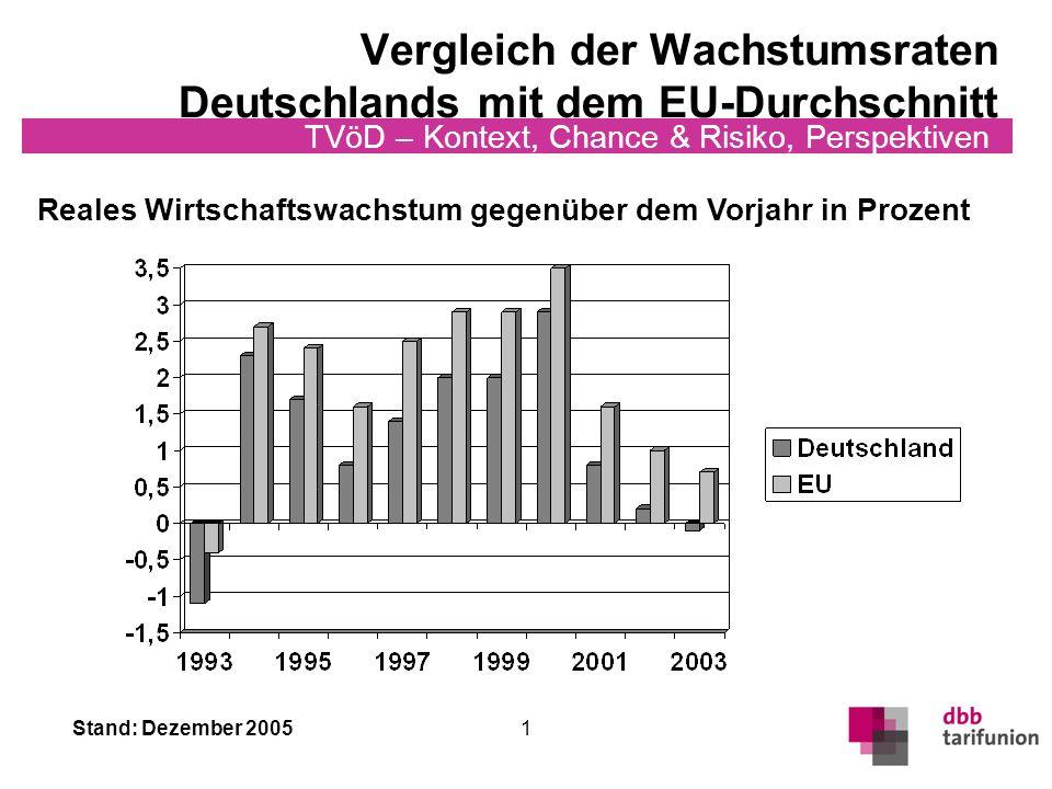 Stand: Dezember 2005 TVöD – Kontext, Chance & Risiko, Perspektiven 12 Umbau des Sozialstaates Wir werden das Recht auf Mitbestimmung nicht antasten und wir werden auch die Flächentarifverträge nicht abschaffen.