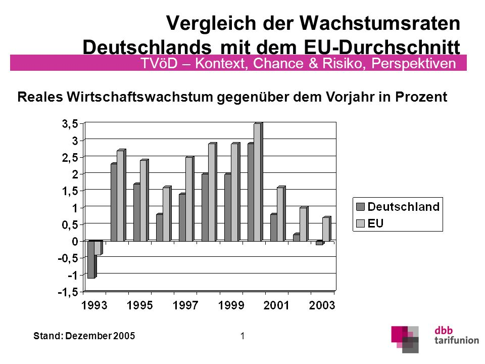 Stand: Dezember 2005 TVöD – Kontext, Chance & Risiko, Perspektiven 2 Entwicklung des Arbeitsmarktes