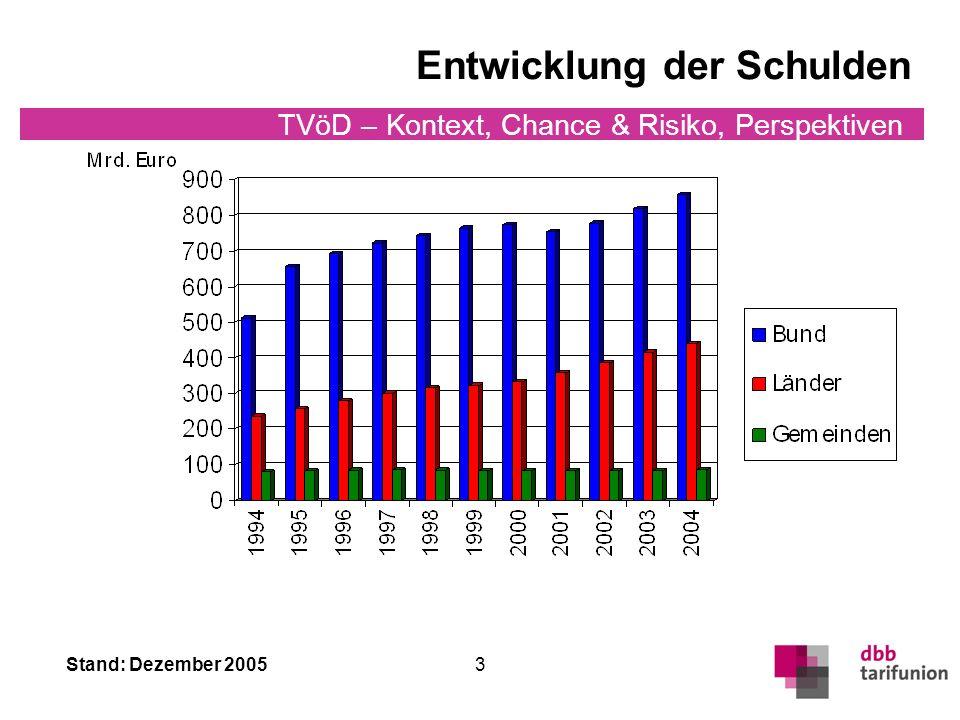 Stand: Dezember 2005 TVöD – Kontext, Chance & Risiko, Perspektiven 3 Entwicklung der Schulden