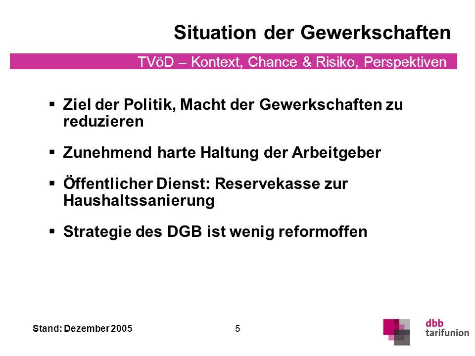 Stand: Dezember 2005 TVöD – Kontext, Chance & Risiko, Perspektiven 5 Ziel der Politik, Macht der Gewerkschaften zu reduzieren Zunehmend harte Haltung der Arbeitgeber Öffentlicher Dienst: Reservekasse zur Haushaltssanierung Strategie des DGB ist wenig reformoffen Situation der Gewerkschaften