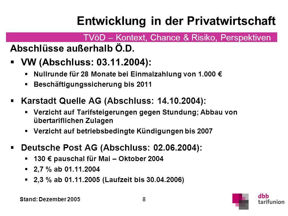 Stand: Dezember 2005 TVöD – Kontext, Chance & Risiko, Perspektiven 8 Entwicklung in der Privatwirtschaft Abschlüsse außerhalb Ö.D.