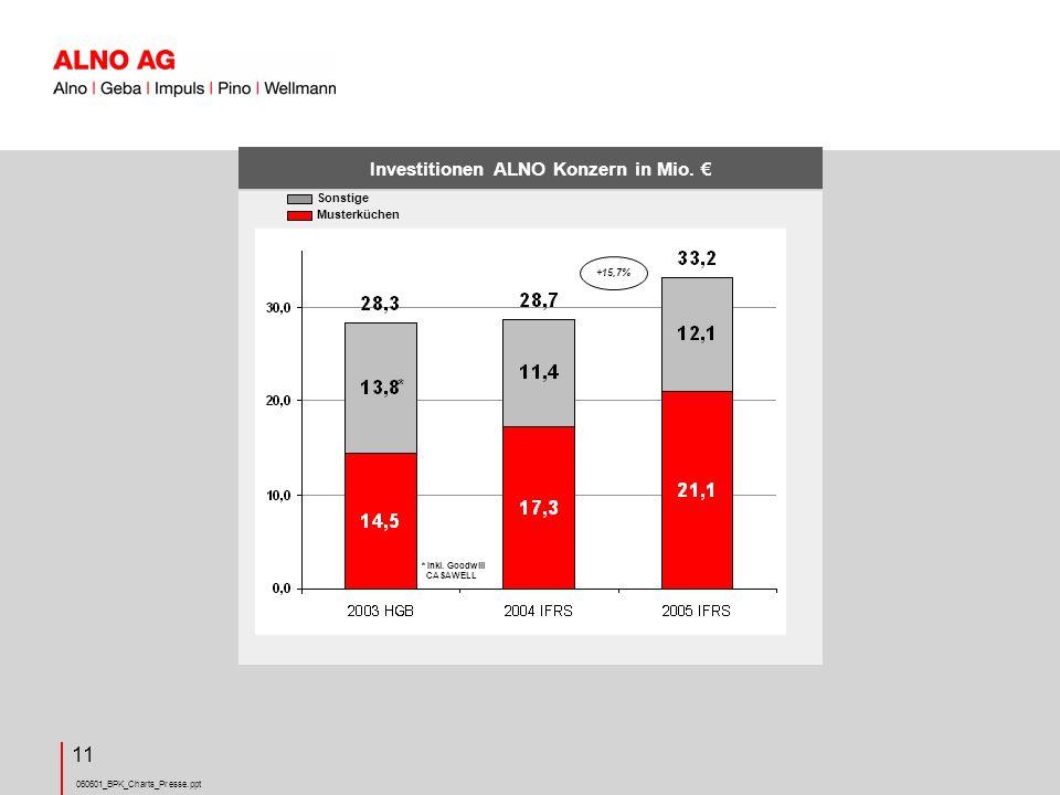 060601_BPK_Charts_Presse.ppt 11 Investitionen ALNO Konzern in Mio.