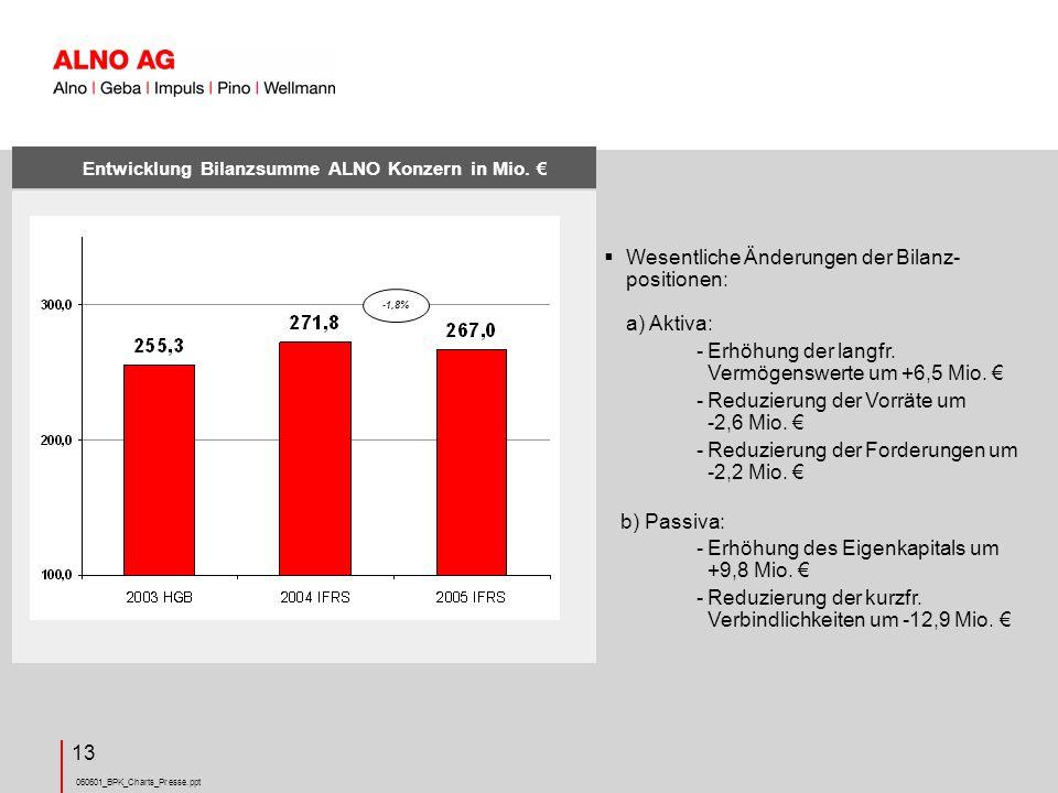 060601_BPK_Charts_Presse.ppt 13 Wesentliche Änderungen der Bilanz- positionen: a) Aktiva: -Erhöhung der langfr.