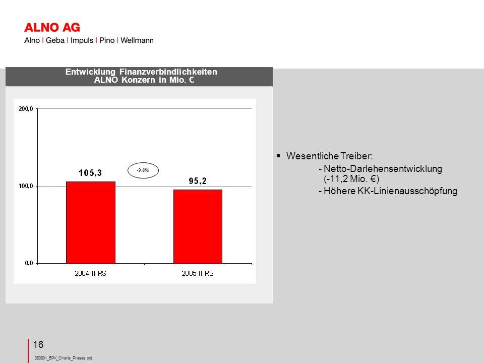 060601_BPK_Charts_Presse.ppt 16 Wesentliche Treiber: -Netto-Darlehensentwicklung (-11,2 Mio.