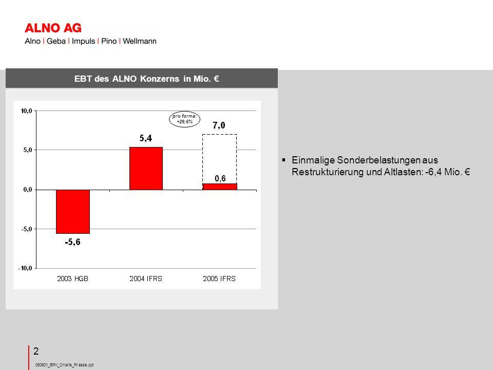 060601_BPK_Charts_Presse.ppt 2 EBT des ALNO Konzerns in Mio.