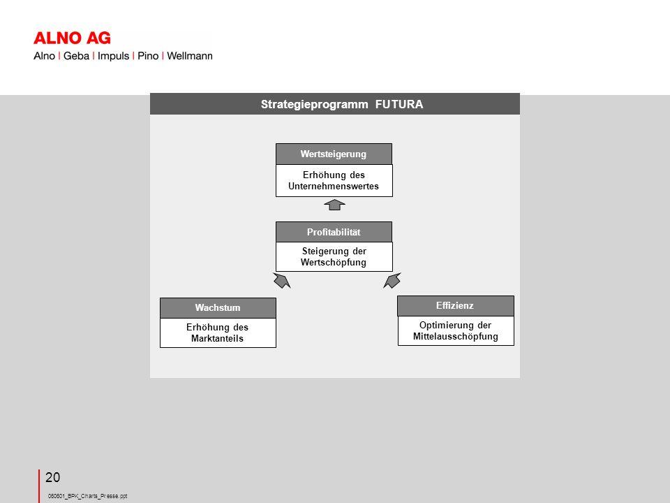 060601_BPK_Charts_Presse.ppt 20 Wertsteigerung Erhöhung des Unternehmenswertes Profitabilität Steigerung der Wertschöpfung Wachstum Erhöhung des Marktanteils Effizienz Optimierung der Mittelausschöpfung Strategieprogramm FUTURA