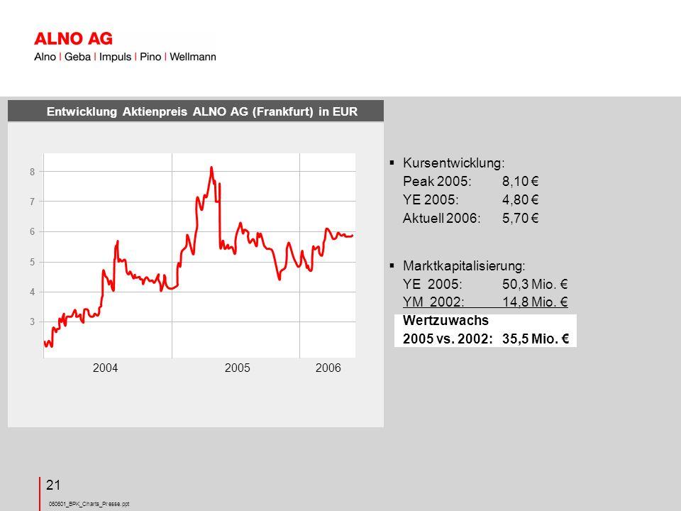 060601_BPK_Charts_Presse.ppt 21 Entwicklung Aktienpreis ALNO AG (Frankfurt) in EUR Kursentwicklung: Peak 2005:8,10 YE 2005:4,80 Aktuell 2006:5,70 Marktkapitalisierung: YE 2005:50,3 Mio.