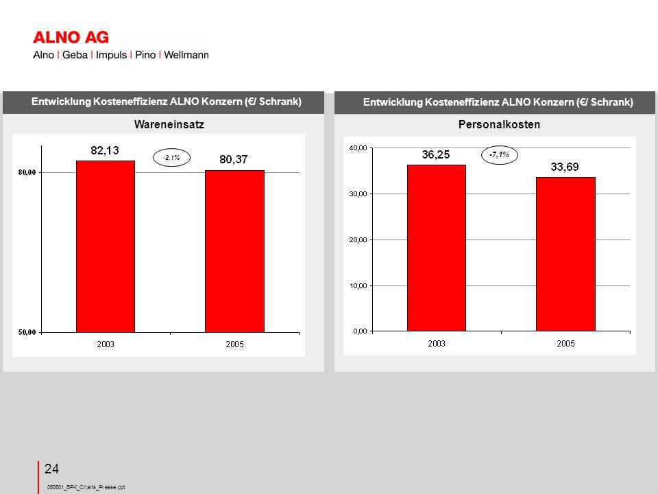 060601_BPK_Charts_Presse.ppt 24 Entwicklung Kosteneffizienz ALNO Konzern (/ Schrank) -2,1% Wareneinsatz Entwicklung Kosteneffizienz ALNO Konzern (/ Schrank) -7,1% Personalkosten