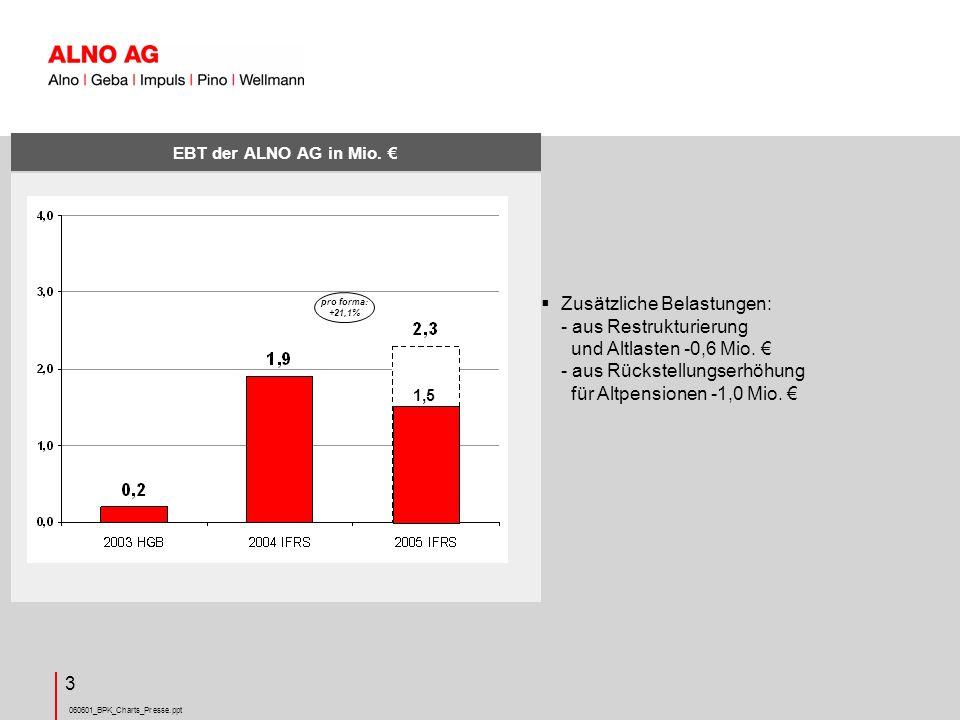 060601_BPK_Charts_Presse.ppt 14 Wesentliche Treiber: -Maschinen-/ Anlageninvestitionen -Musterkücheninvestitionen -Engagement Dubai Entwicklung langfristige Vermögenswerte ALNO Konzern in Mio.