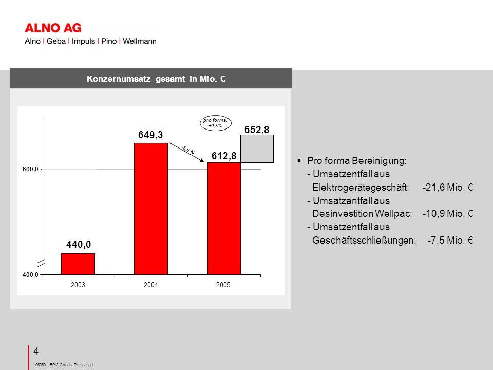 060601_BPK_Charts_Presse.ppt 15 Eigenkapital ALNO Konzern in Mio.