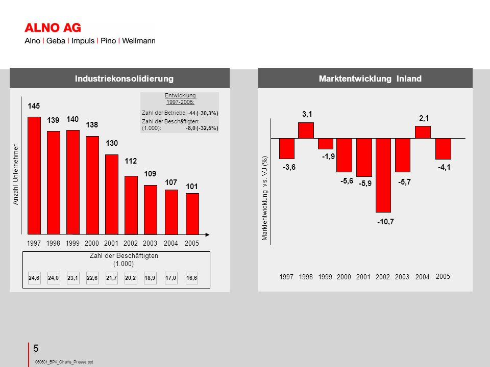 060601_BPK_Charts_Presse.ppt 26 Ausblick Geschäftsjahr 2006 ALNO Konzern Trotz tendenzieller Aufhellung der Konsumentenstimmung und scheinbarer Erhöhung der Kaufbereitschaft ist das Geschäftsjahr 2006 aus branchenspezifischen Gründen mit Vorsicht zu betrachten.