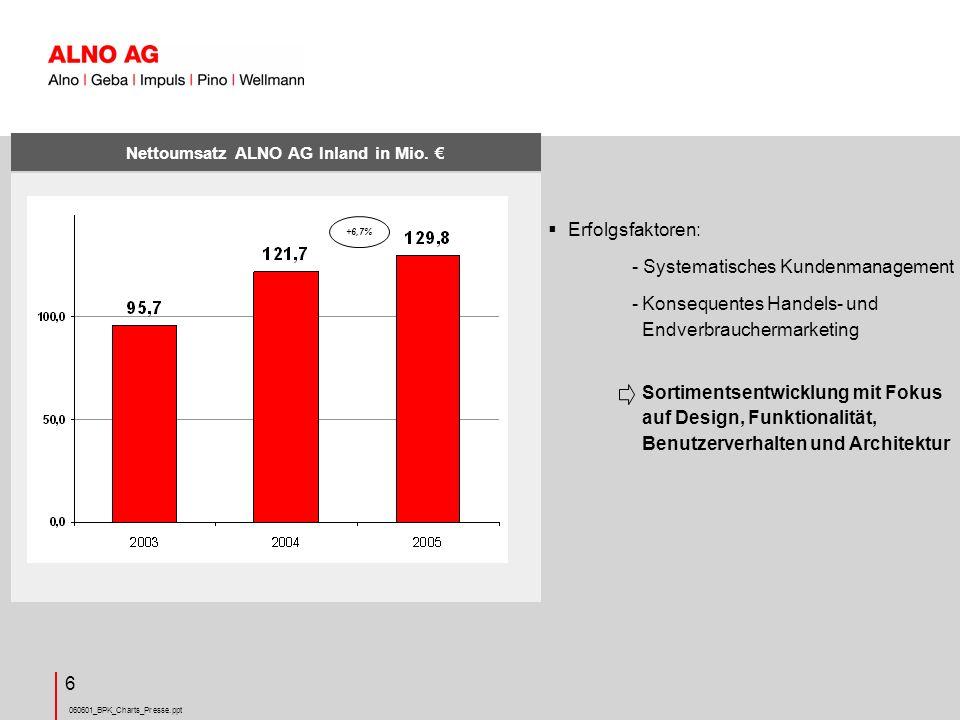060601_BPK_Charts_Presse.ppt 6 Nettoumsatz ALNO AG Inland in Mio.