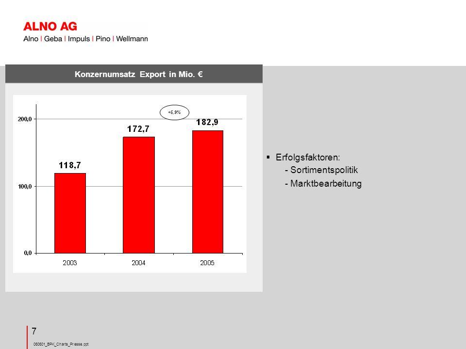 060601_BPK_Charts_Presse.ppt 18 Resümee Geschäftsjahr 2005 ALNO Konzern Der ALNO Konzern erwirtschaftete in 2005 einen EBT von +0,6 Mio.