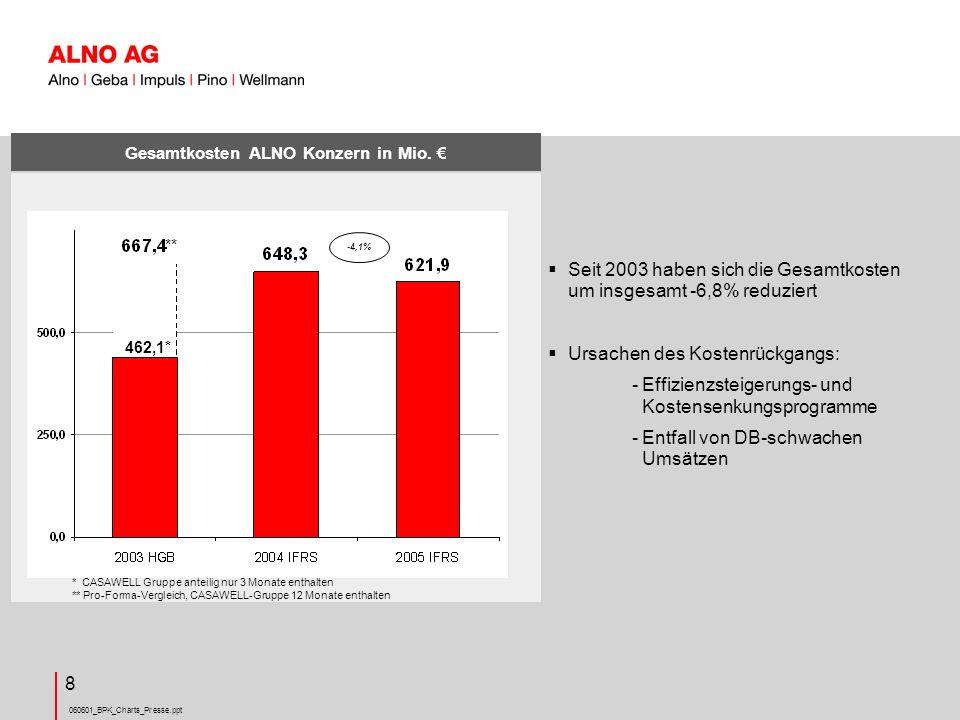 060601_BPK_Charts_Presse.ppt 19 Strategische und operative Schwerpunkte des Geschäftsjahres 2005 Eigenkapitalerhöhung um +10,4 Mio.