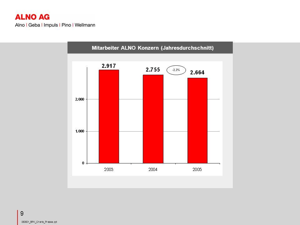 060601_BPK_Charts_Presse.ppt 9 Mitarbeiter ALNO Konzern (Jahresdurchschnitt) -3,3%