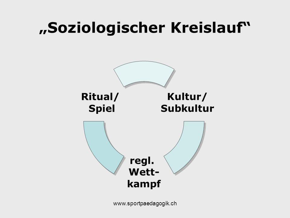 www.sportpaedagogik.ch Soziologischer Kreislauf Kultur/ Subkultur regl. Wett- kampf Ritual/ Spiel